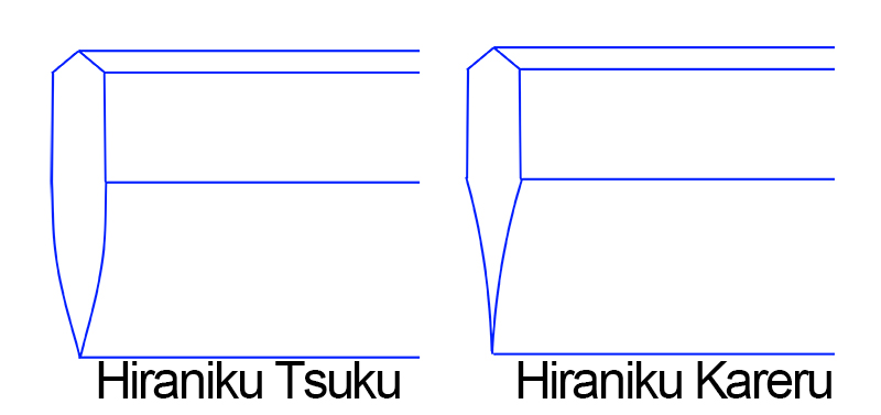 Displaying the difference of Japanese sword Hiraji - Hiraniku Kareru, Hiraniku Tsuku