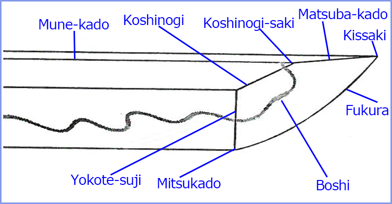 Illustration of Japanese sword Kissaki parts