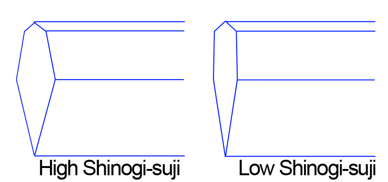 Displaying the difference of Japanese sword Shinogisuji - high and low
