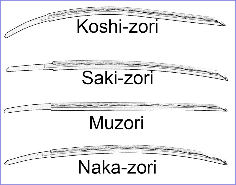 Illustration of Japanese sword's Sori: koshi-zori, saki-zori, muzori, naka-zori